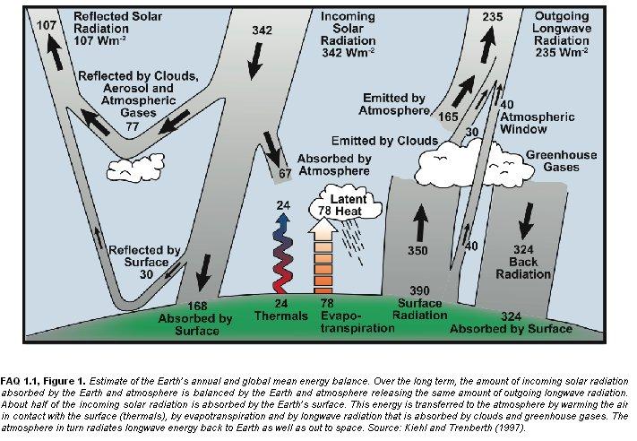 Le rayonnement solaire impactant la terre soit 342wm 2 ou le quart de