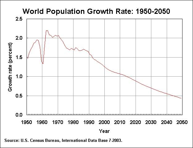 Evolution Population Evolution de la Population