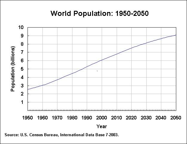 Evolution Population Mondiale Evolution de la Population
