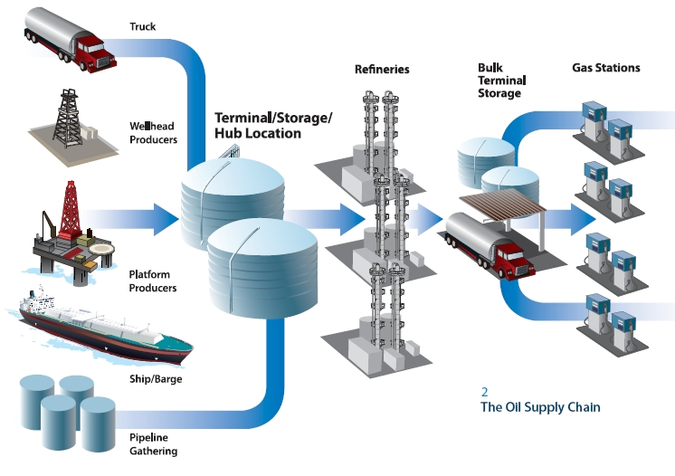 essay fractional distillation petroleum Fractional distillation or petroleum refining is the process of separating crude oil into different components based on their hydrocarbon chains it is one of the most important major processes in the oil and gas industry.